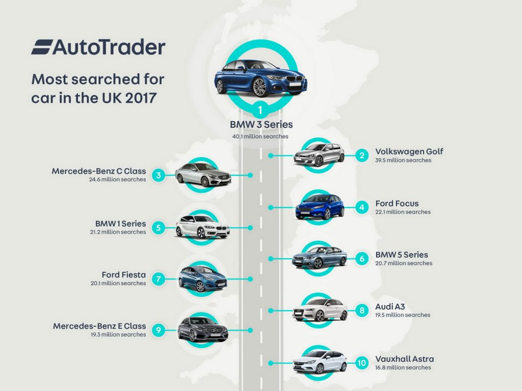 най-търсени коли