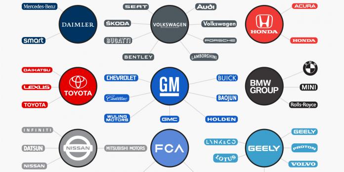 автомобилни компании